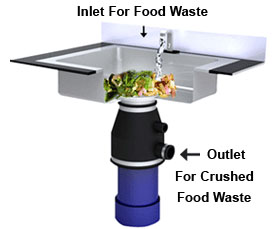 kitchen waste disposal cabinets installation linear e a s t manufacturer of energy safety water under sink systems
