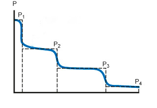 How to calculate mean equivalent dynamic load