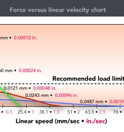 this force speed curve for threaded rod type stepper based linear actuators [ 1677 x 998 Pixel ]