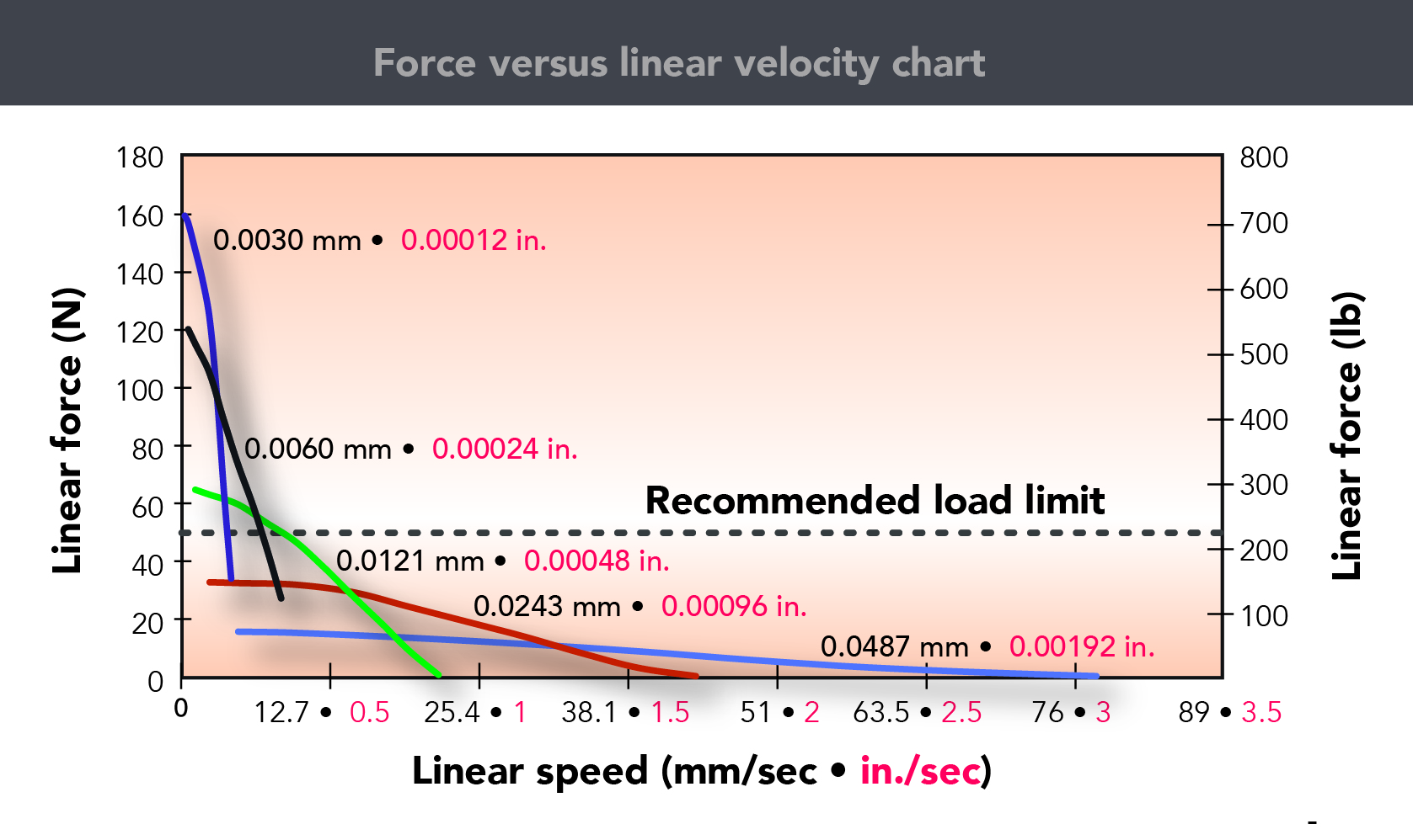hight resolution of this force speed curve for threaded rod type stepper based linear actuators