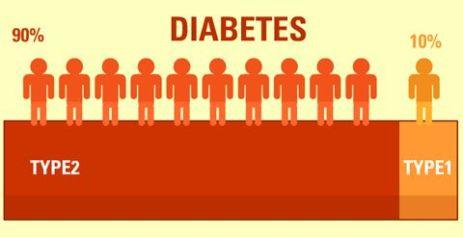 diabético con diabetes2 y los niveles de azúcar