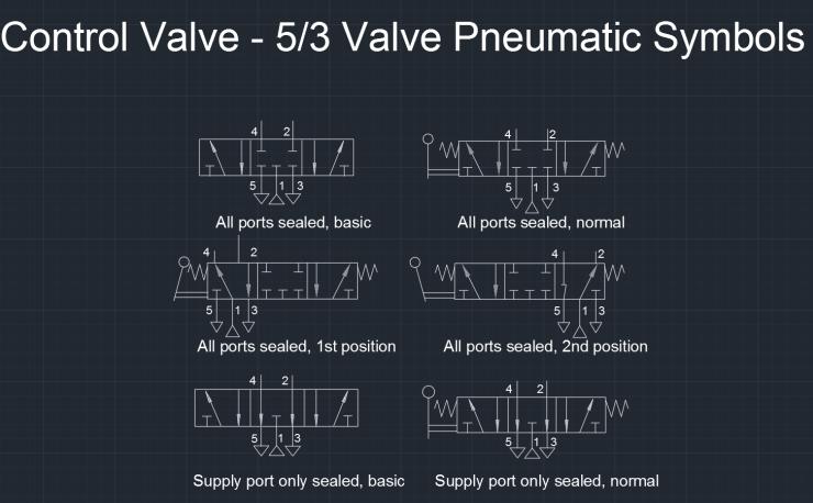 Control Valve - 5/3 Valve Pneumatic Symbols