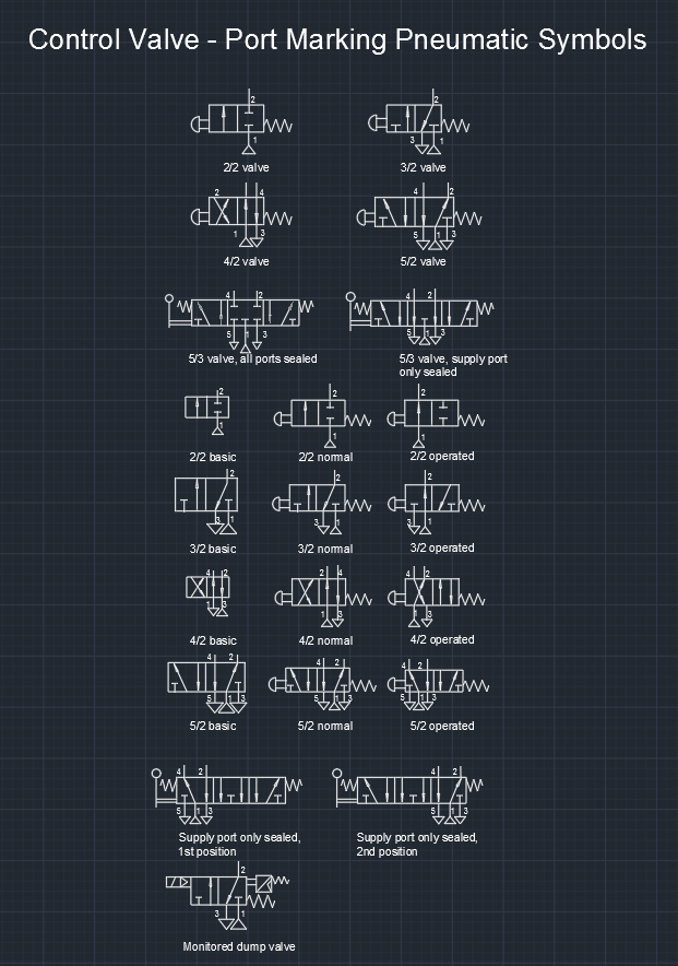 Control Valve - Port Marking Pneumatic Symbols