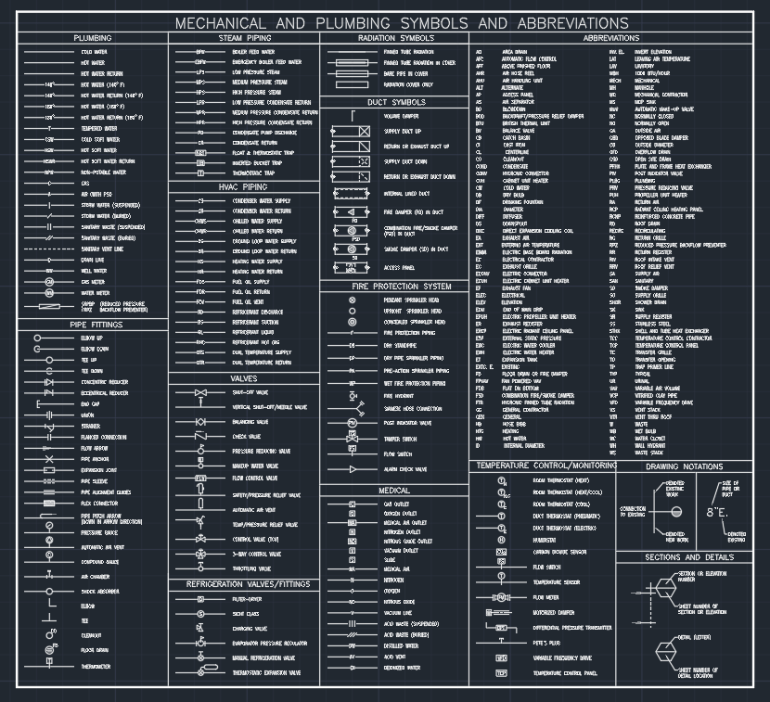 Mechanical And Plumbing Symbols And Abbreviations Autocad Free