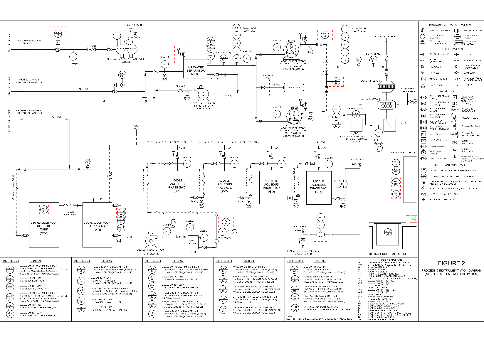 Process And Instrumentation Diagram Trusted Wiring Diagrams Basics Multi Phase Extraction System Software