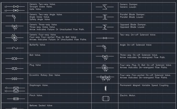Final Control Element Symbols