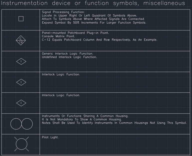 Instrumentation device or function symbols, miscellaneous