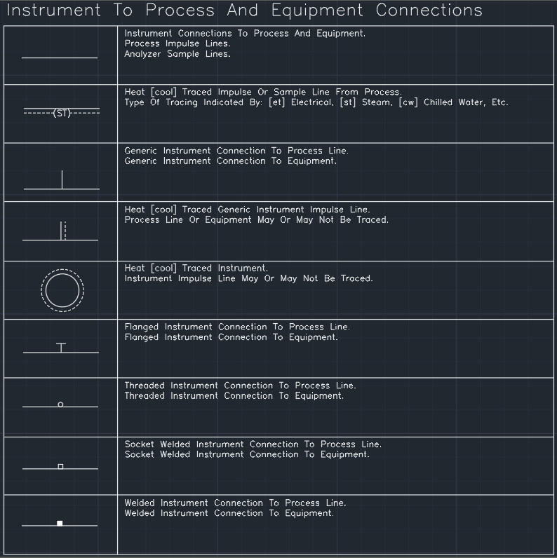 Line Symbols Instrument To Process And Equipment Connections