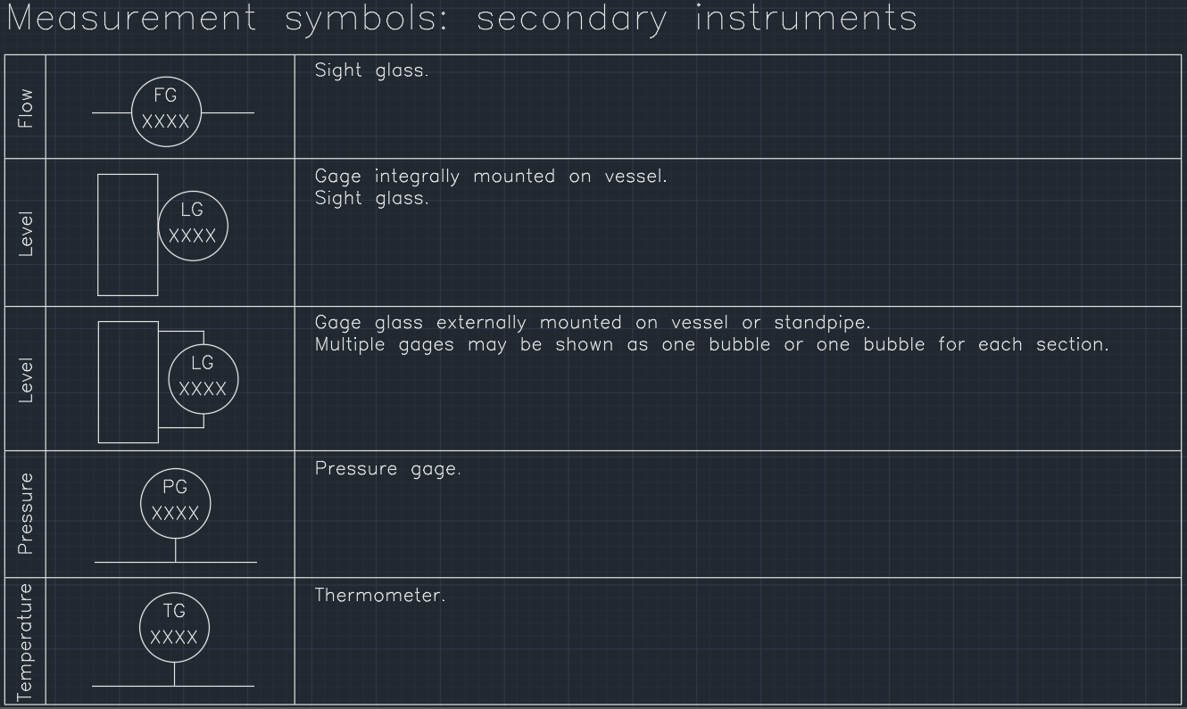 Measurement Symbols Secondary Instruments Free Cad