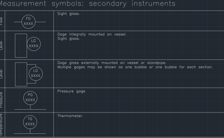 Measurement symbols - secondary instruments