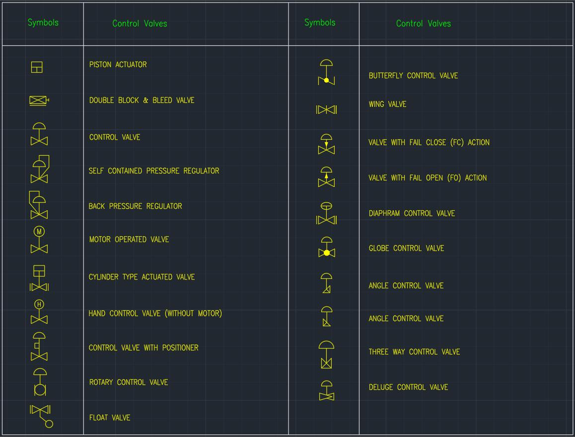 Control Valves Autocad Free Cad Block Symbols And Drawing Process Flow Diagram Using
