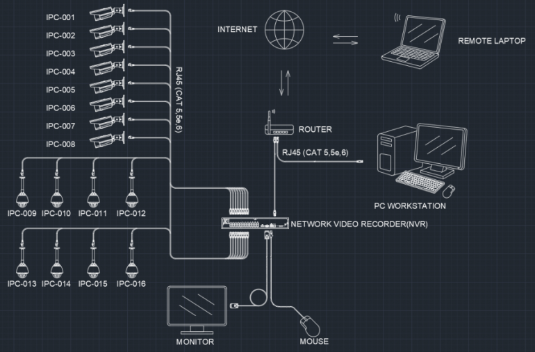 Security Camera System Free Cad Block Symbols And Cad