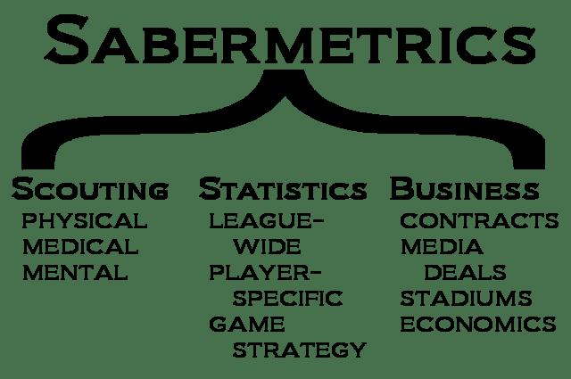 Sabermetric Statistics Glossary