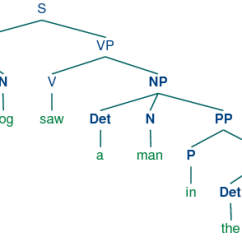 Sentence With Prepositional Phrase Diagram Fender P Bass Wiring Tree_images/ch08-tree-5.png