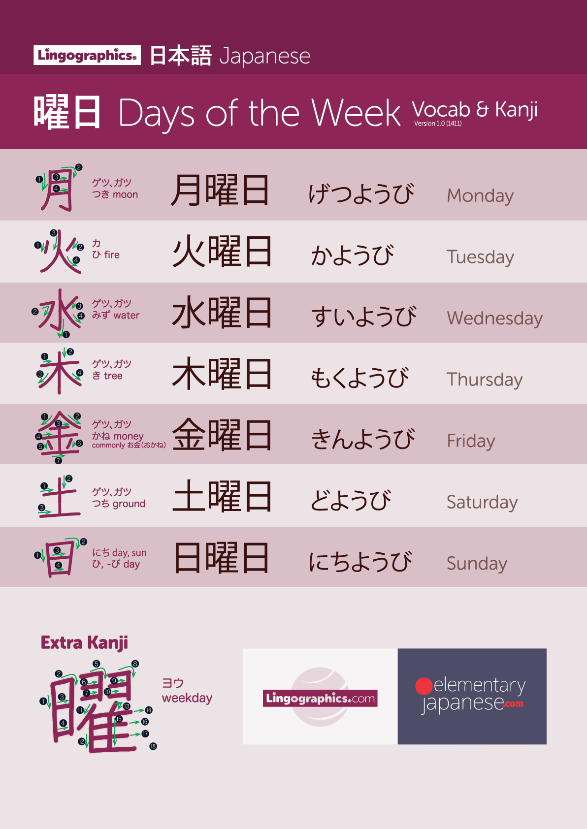 Japanese Days Of The Week