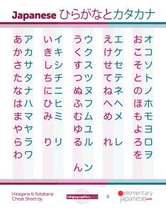 Hiragana and katakana cheat sheet slash revision chart japanese also rh lingographics