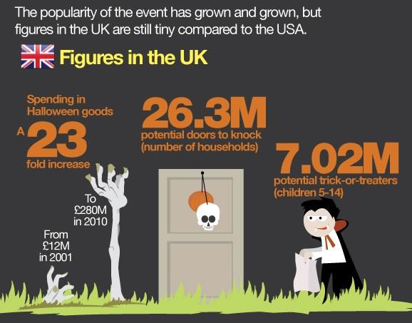 UK figures
