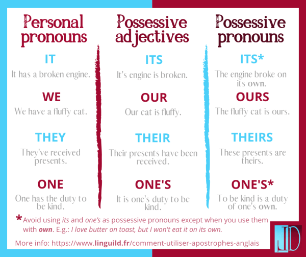 possessive pronouns table 2