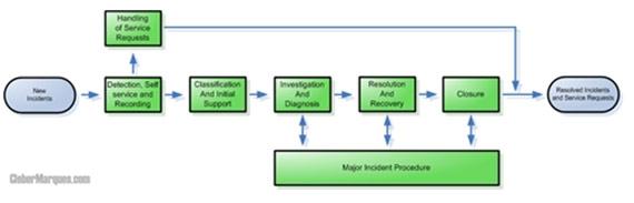 MOF Gerenciamento de Incidentes  SMF Incident Management