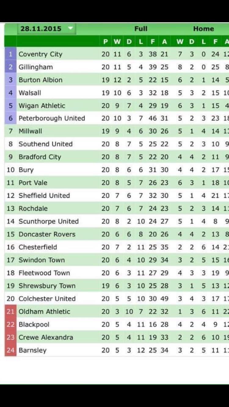 A tabela da League One com 20 rodadas. Barnsley era lanterna