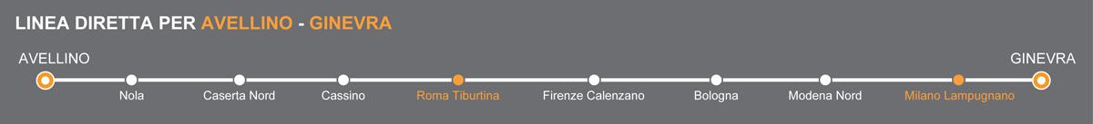 Linea bus. Linea Ginevra-Bagnoli Irpino. Fermate Roma-Milano