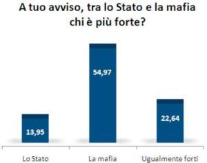 foto articolo sondaggio mafia
