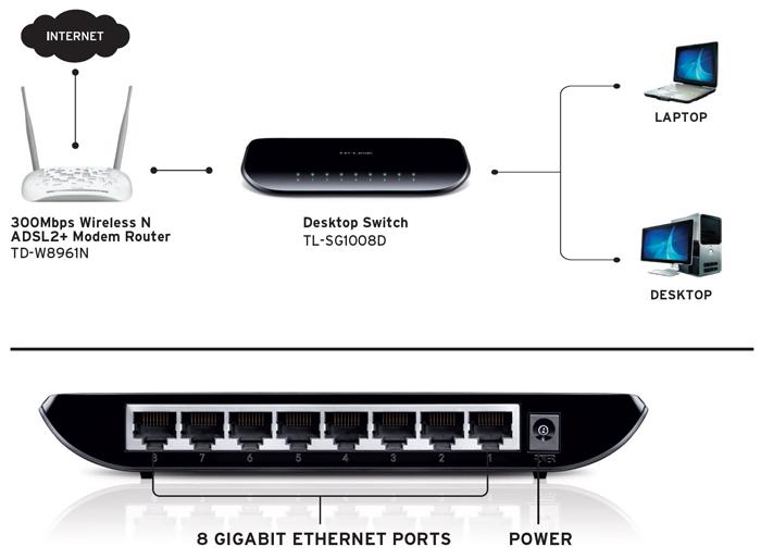 TP Link TL-SG1008D 8-Port Gigabit Desktop Network Switch