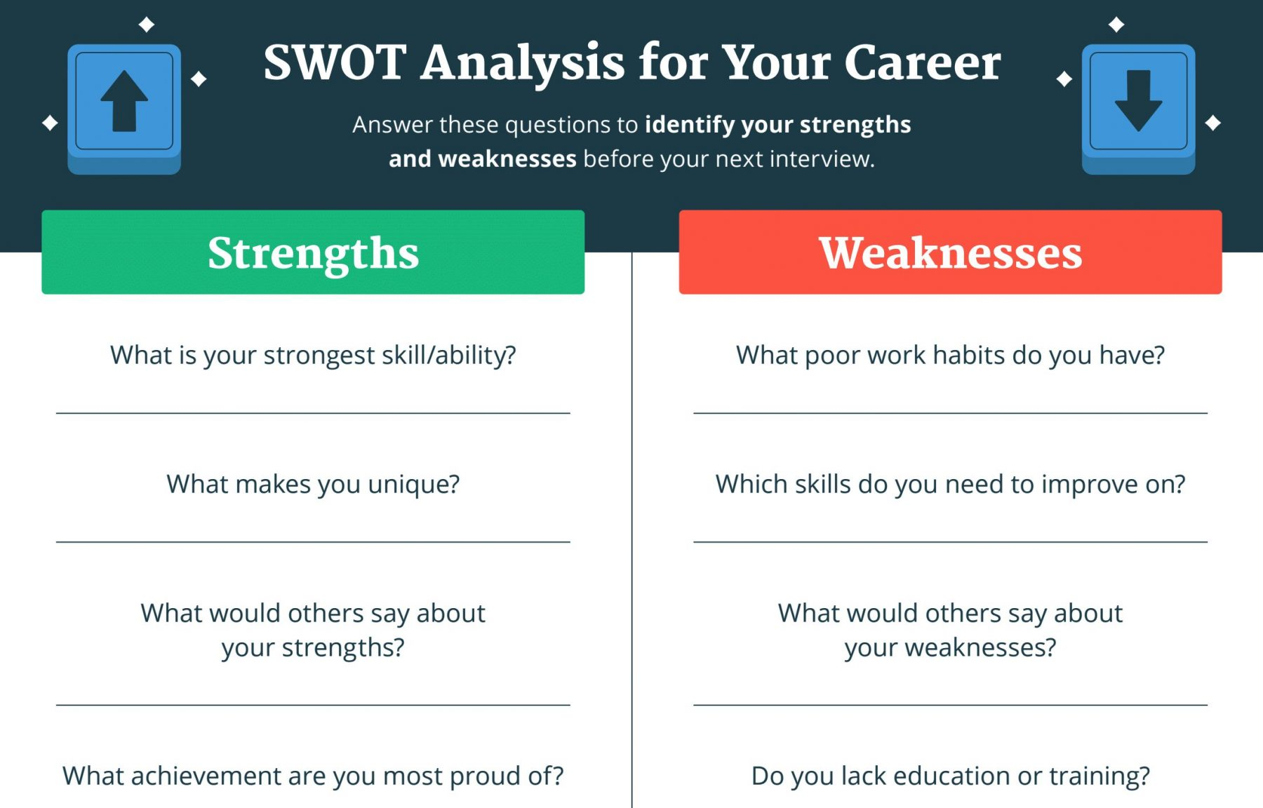 Swotysis Your Students Can Use To Help Them Choose A