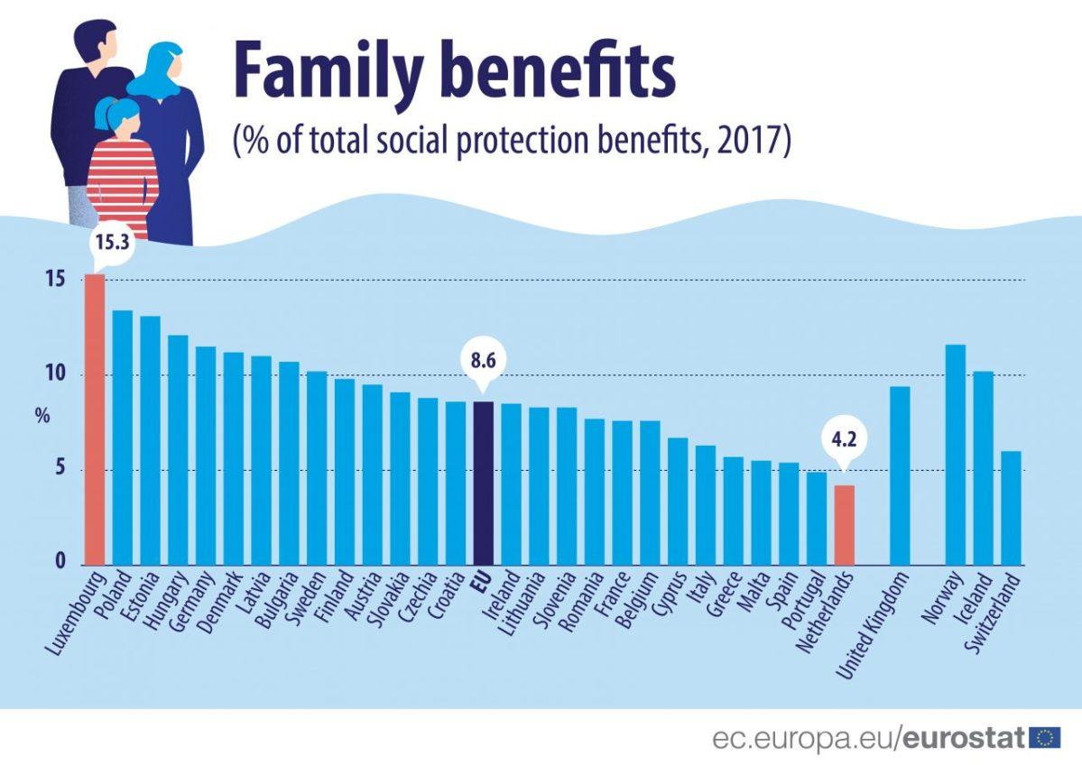Qual E Lo Stato Europeo Che Spende Di Piu Per Gli Assegni