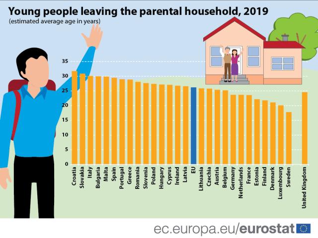 I croati sono i giovani europei che ci mettono più tempo ad andare via di casa