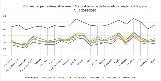 La maturità all'italiana, con il suo carico di ansia, costi e inutilità, non esiste più da nessuna parte