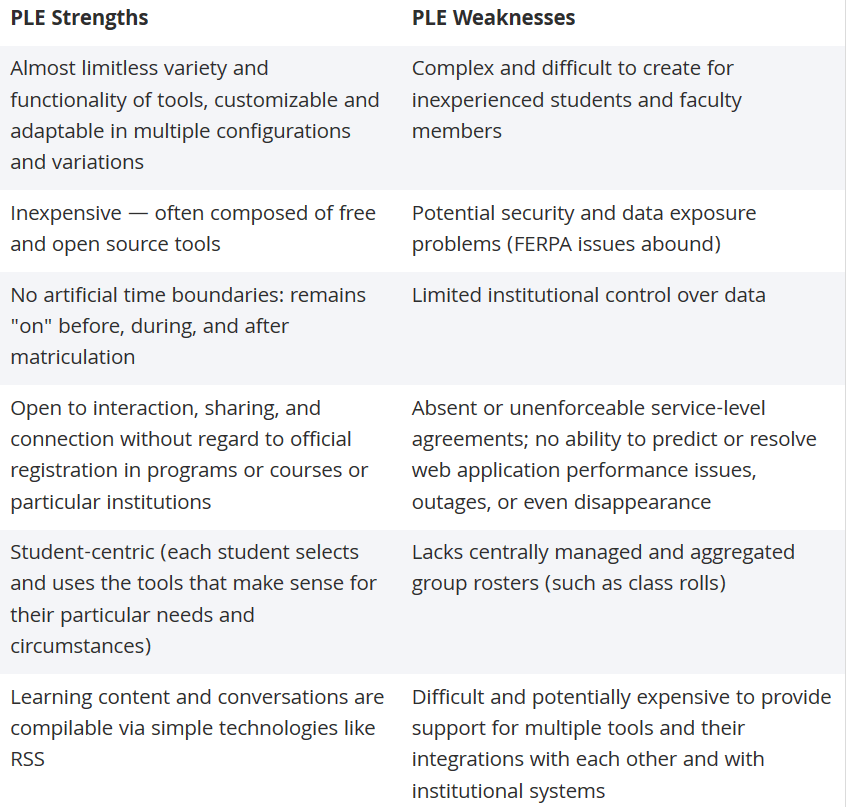 PLE strengths weaknesses