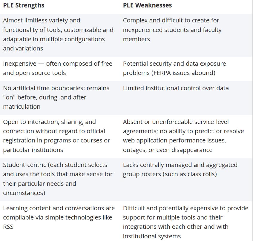 PLE strengths weaknesses
