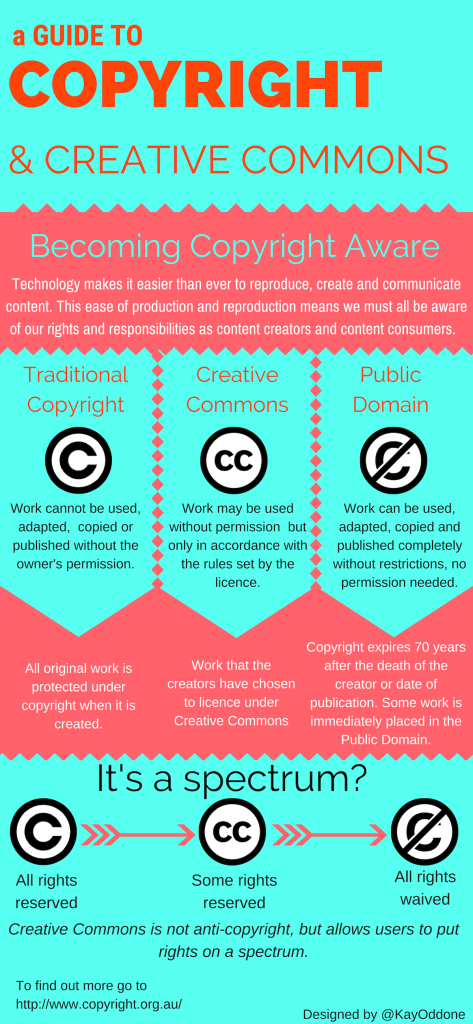 A guide to copyright and creative commons