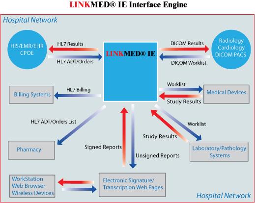 LINKMED IE HL7DICOM Interface