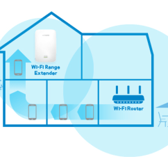 Wireless Extender Diagram Home Wiring Symbols Buy Linksys Ea7300 Ac1750 Mu Mimo Router The Sends A Dedicated Wifi Signal To Multiple Connected Devices At Same Speed