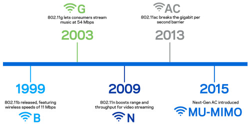 small resolution of timeline of wifi standards