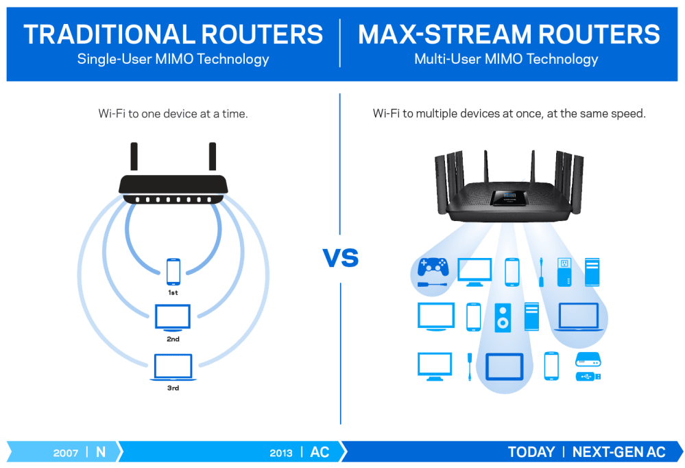 medium resolution of diagram comparing max stream mu mimo and tradtional routers