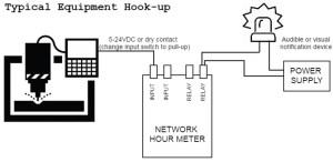 Network Hour Meter: Webbased Elapsed Time Indicator