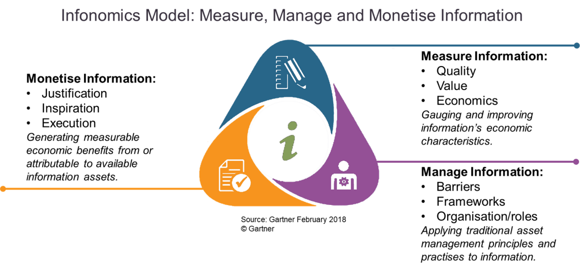 The model for Infonomics - the measurement, management and monetization of information, taken from Gartner but in the LINQ colours - green (information), orange (actions), purple (people) and blue (systems)