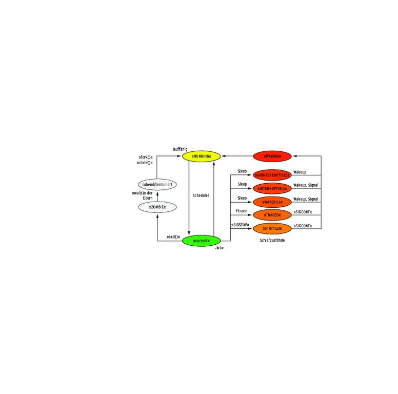 Kernel- und Treiberprogrammierung mit dem Kernel 2.6