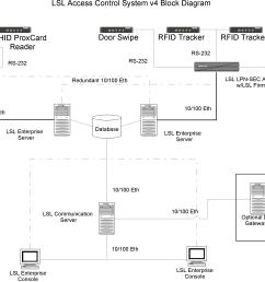 lenel door wiring diagram [ 3366 x 2125 Pixel ]