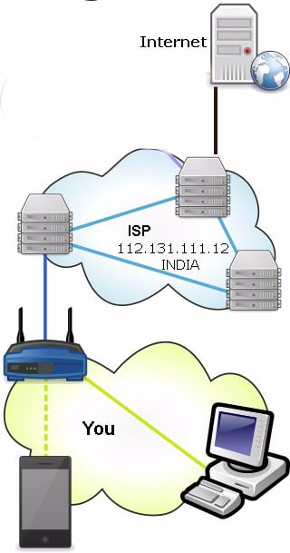 how vpn connection works