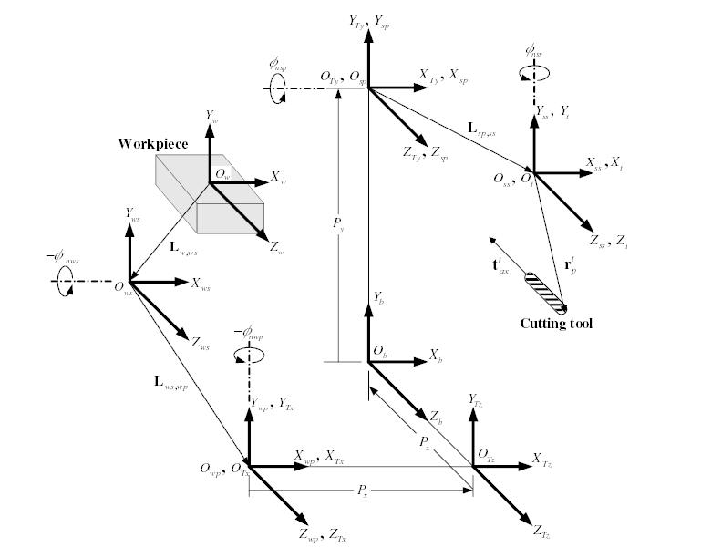 5-axis-figures/Figure-2.png