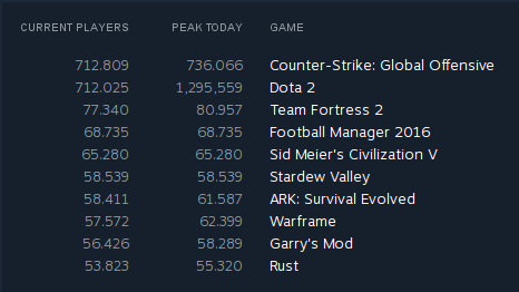 steam-game-and-current-player-count-statistics