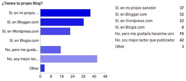 La encuesta de la semana #8. Bitácoras en la red