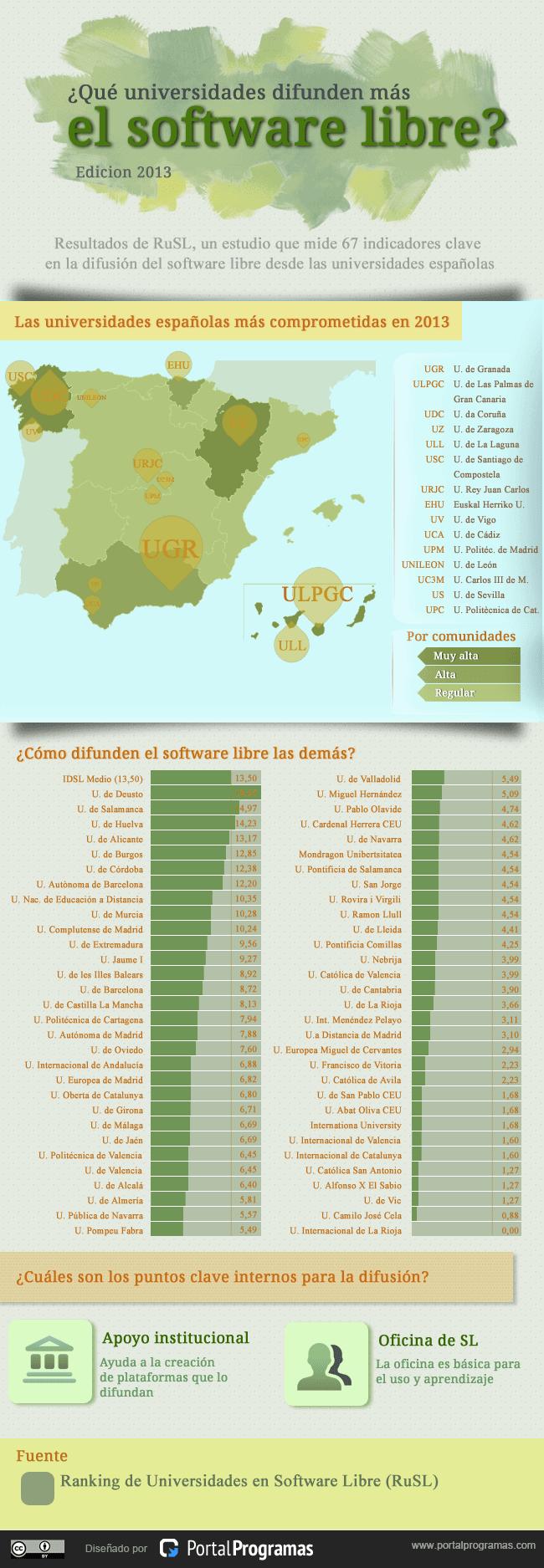 Ranking mejores universidades software libre
