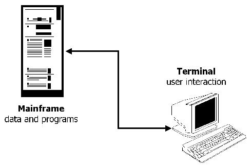 mainframe architecture diagram chevy one wire alternator wiring three tier linux journal