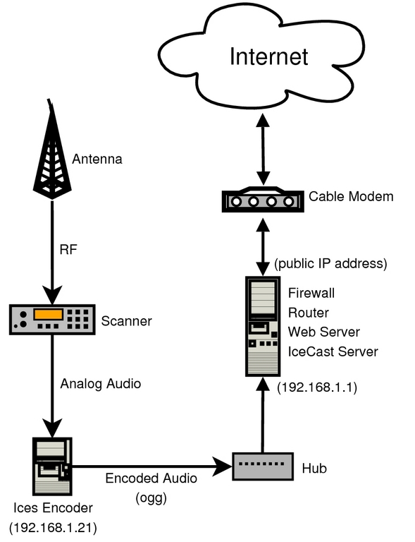 dsl network diagram source