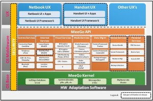 Introduction to the MeeGo Software Platform | Linux Journal